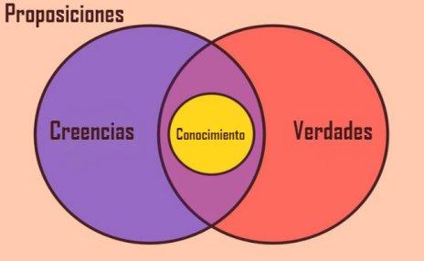 proposiciones-epistemologia